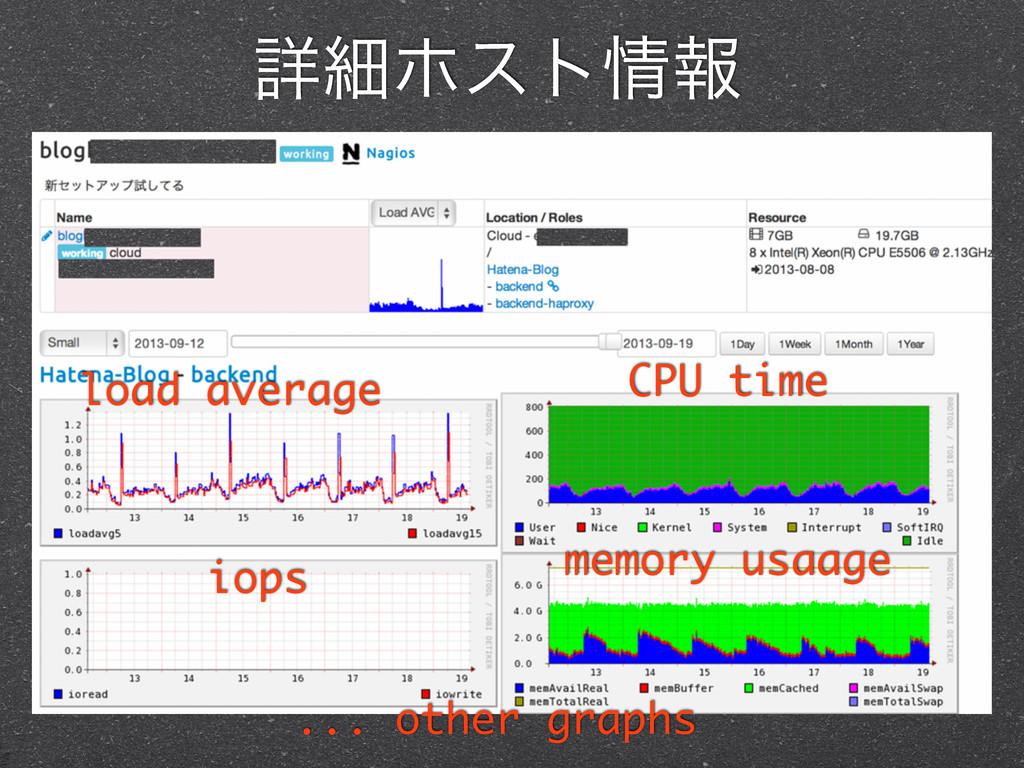 ৄࡉϗετใ load average CPU time iops memory usaag...