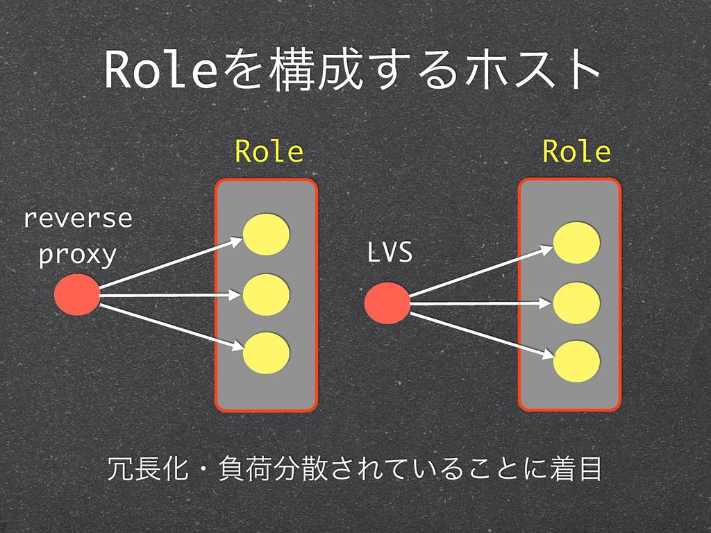 RoleΛߏ͢Δϗετ reverse proxy LVS Role Role Խɾෛՙ...