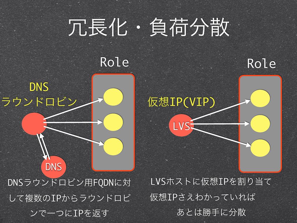 Խɾෛՙ Role ԾIP(VIP) LVS Role DNS ϥϯυϩϏϯ DN...
