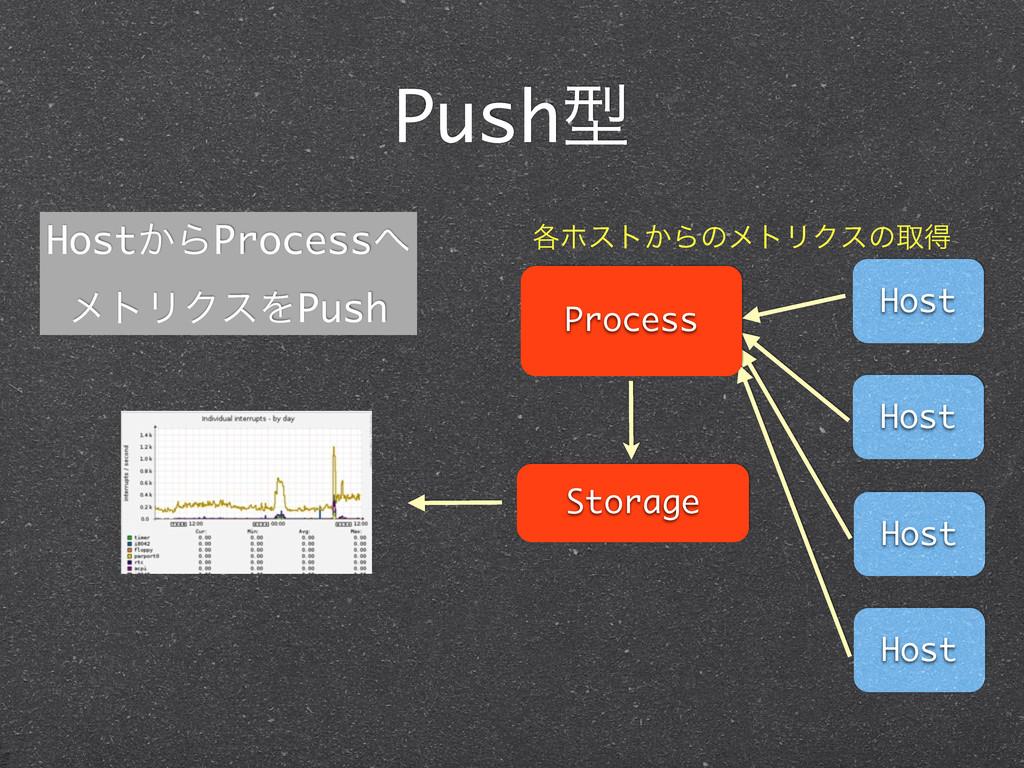 Pushܕ Host Host Host Host Process Storage ֤ϗετ͔...