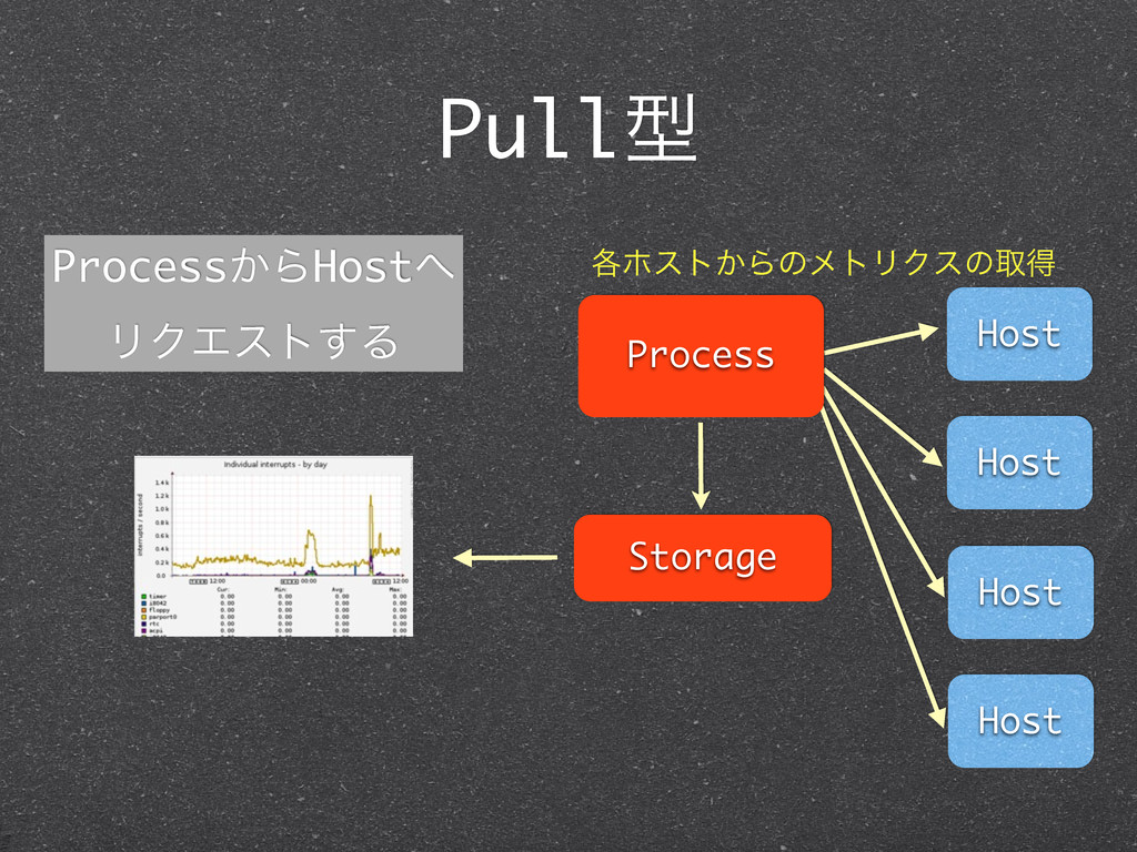 Pullܕ Host Host Host Host Process Storage ֤ϗετ͔...