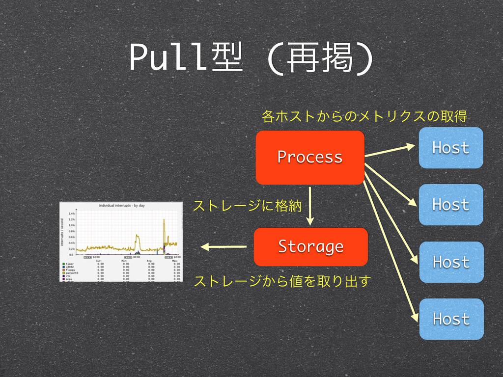 Pullܕ (࠶ܝ) Host Host Host Host Process Storage ...