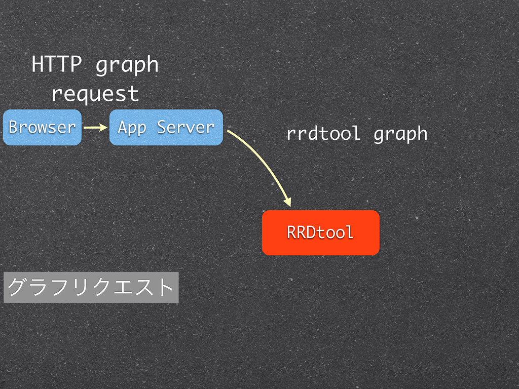 RRDtool App Server Browser HTTP graph request r...