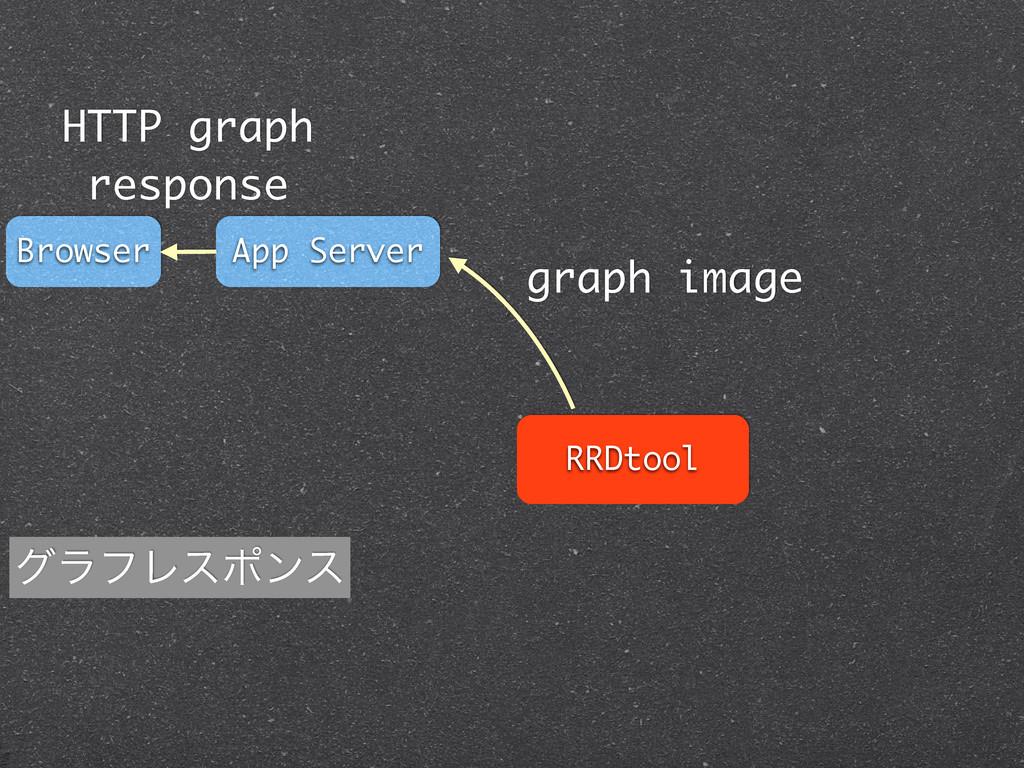 RRDtool App Server Browser HTTP graph response ...