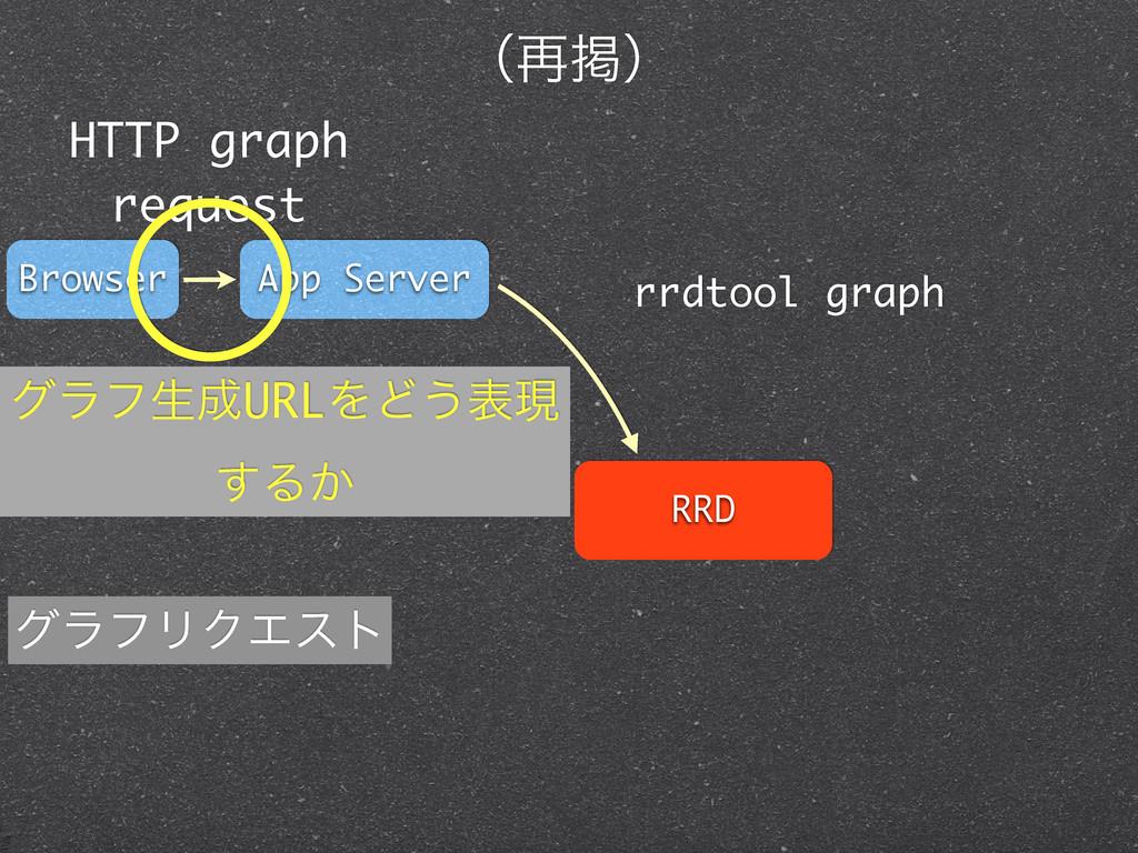 RRD App Server Browser HTTP graph request rrdto...