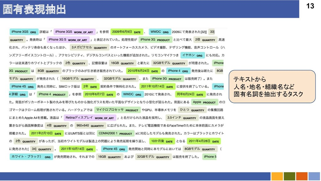13 固有表現抽出 テキストから 人名・地名・組織名など 固有名詞を抽出するタスク