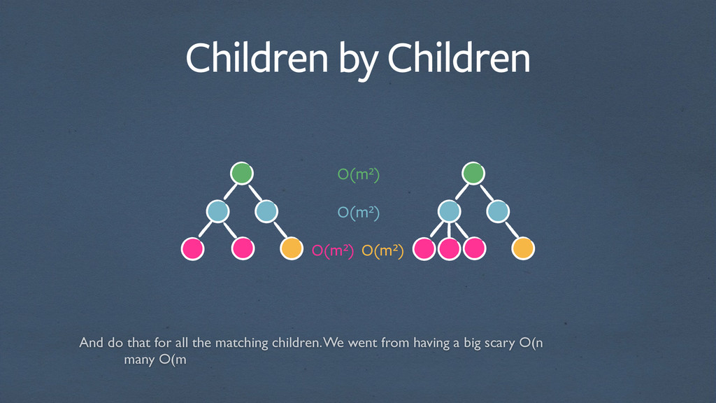 Children by Children O(m²) O(m²) O(m²) O(m²) An...