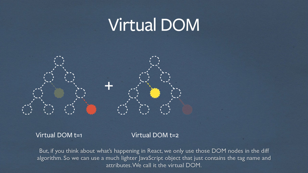 Virtual DOM t=1 Virtual DOM t=2 Virtual DOM + B...