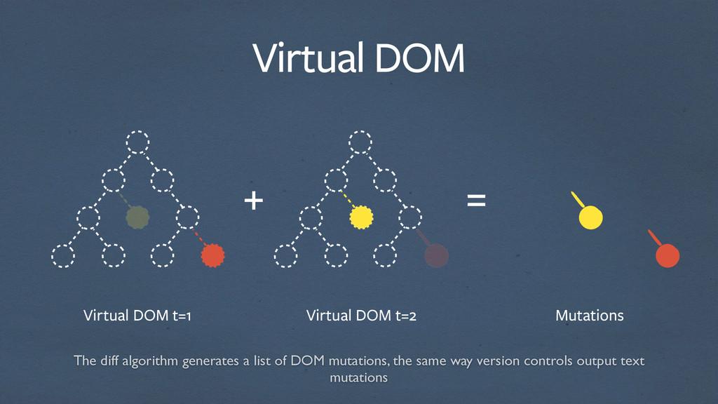 Virtual DOM t=1 Virtual DOM t=2 Mutations Virtu...