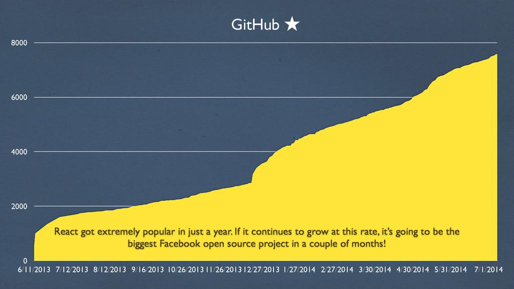 GitHub ˒ 0 2000 4000 6000 8000 6/11/2013 7/12/2...