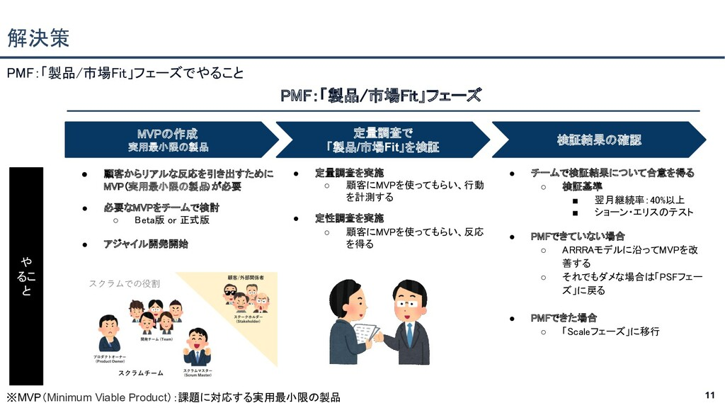 11 PMF:「製品/市場Fit」フェーズでやること  解決策 ● 顧客からリアルな反応を...