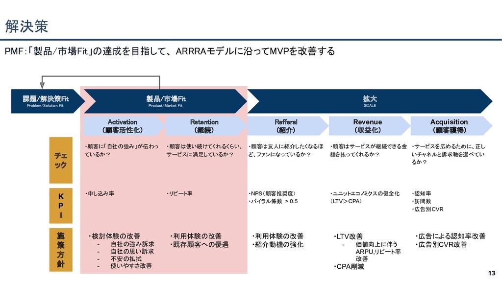 解決策 13 PMF:「製品/市場Fit」の達成を目指して、 ARRRAモデルに沿ってMVP...