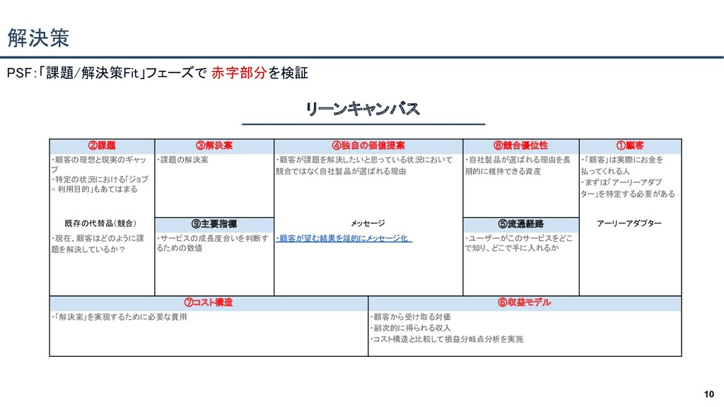 10 PSF:「課題/解決策Fit」フェーズで 赤字部分を検証 解決策 リーンキャンバス...