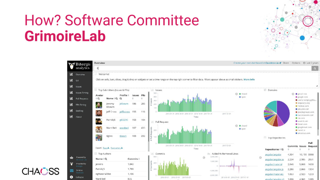 How? Software Committee GrimoireLab