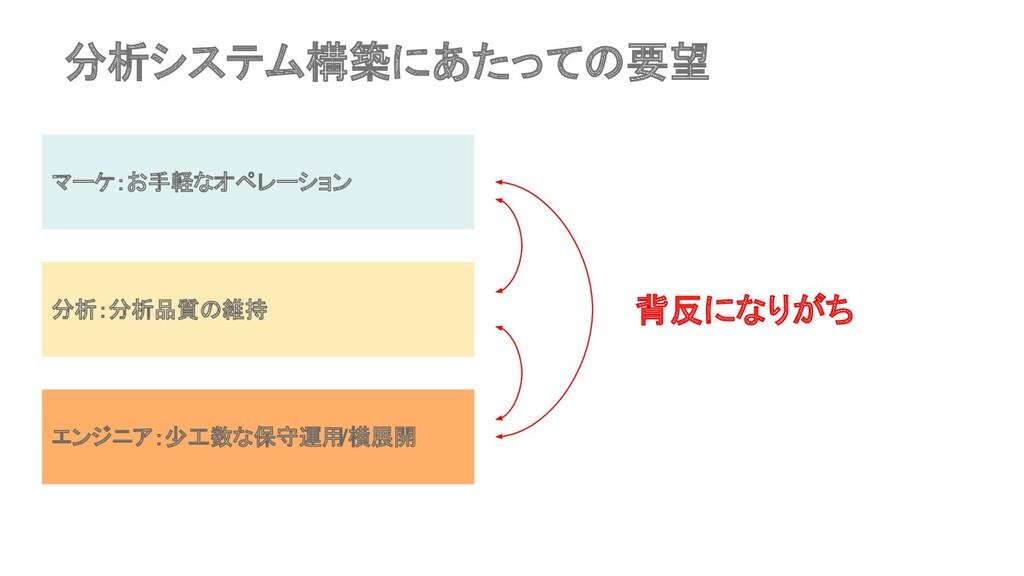 分析システム構築にあたっての要望 マーケ:お手軽なオペレーション 分析:分析品質の維持 エンジ...