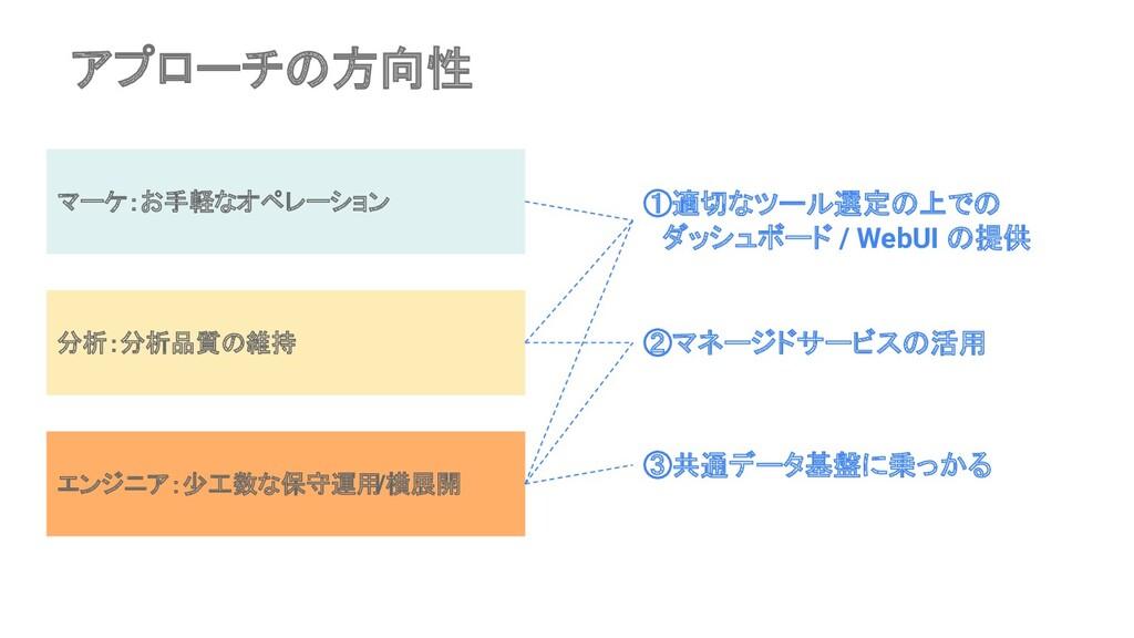 アプローチの方向性 マーケ:お手軽なオペレーション 分析:分析品質の維持 エンジニア:少工数な...