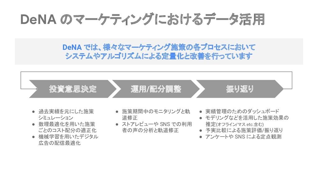 DeNA のマーケティングにおけるデータ活用 投資意思決定 運用/配分調整 振り返り DeNA...