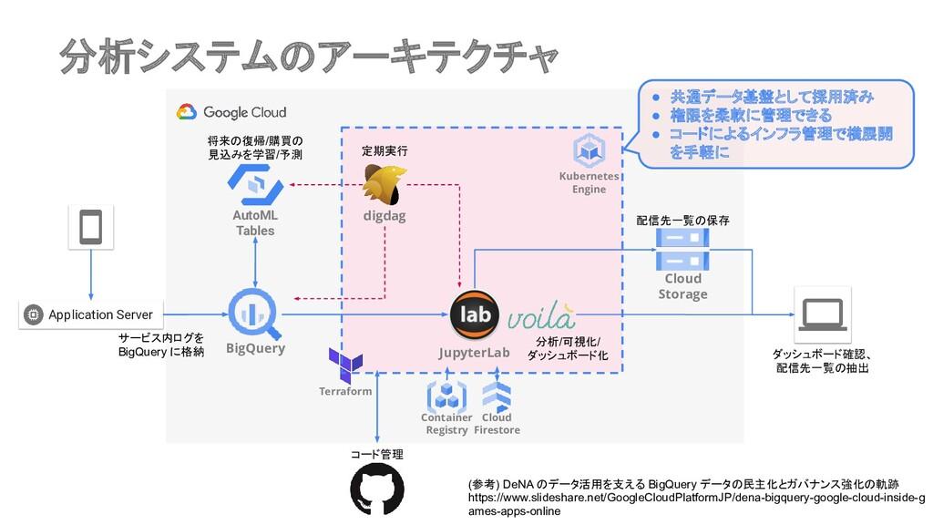 分析システムのアーキテクチャ AutoML Tables BigQuery Applicati...