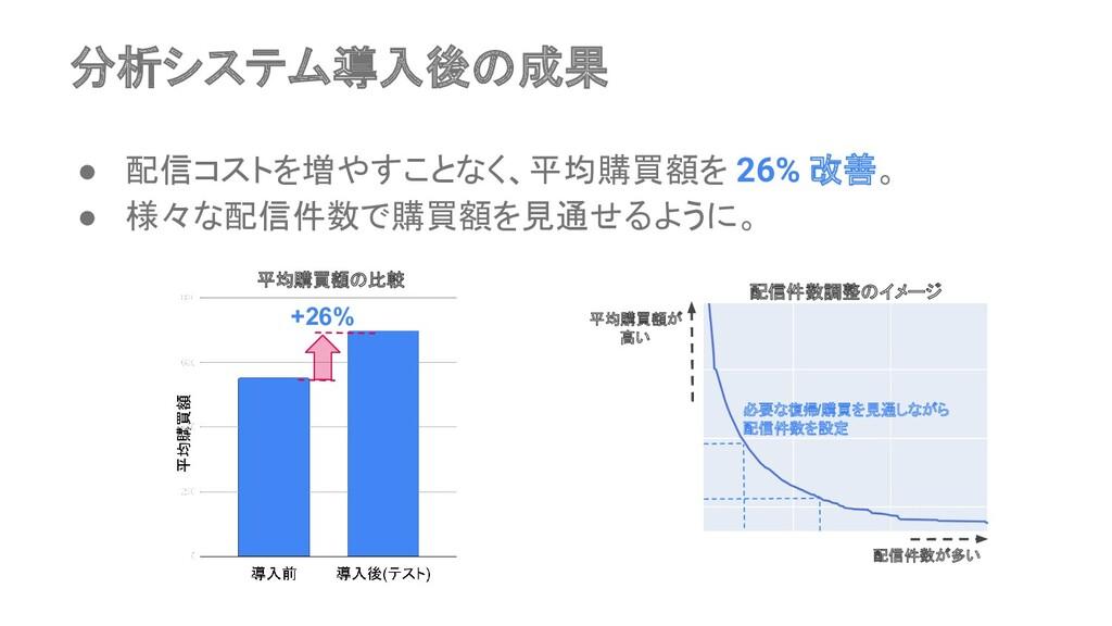 分析システム導入後の成果 ● 配信コストを増やすことなく、平均購買額を 26% 改善。 ● 様...