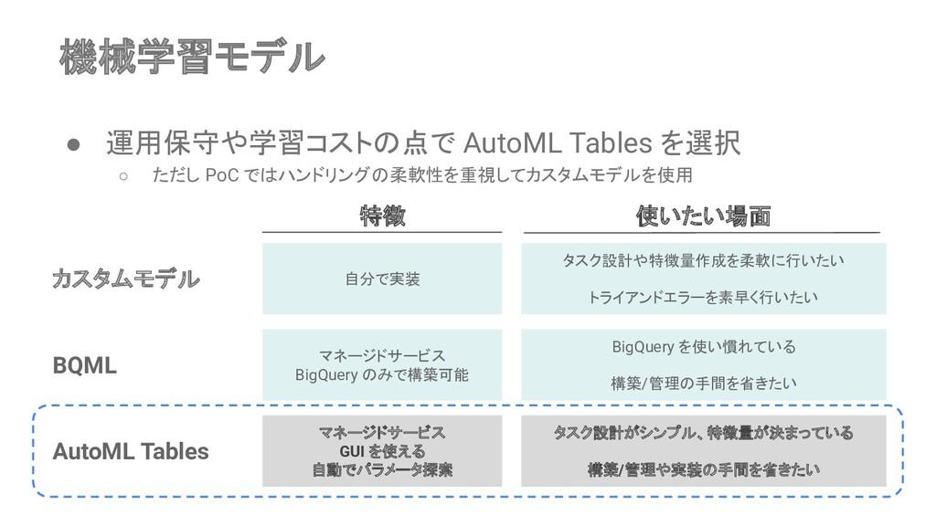 ● 運用保守や学習コストの点で AutoML Tables を選択 ○ ただし PoC ではハ...