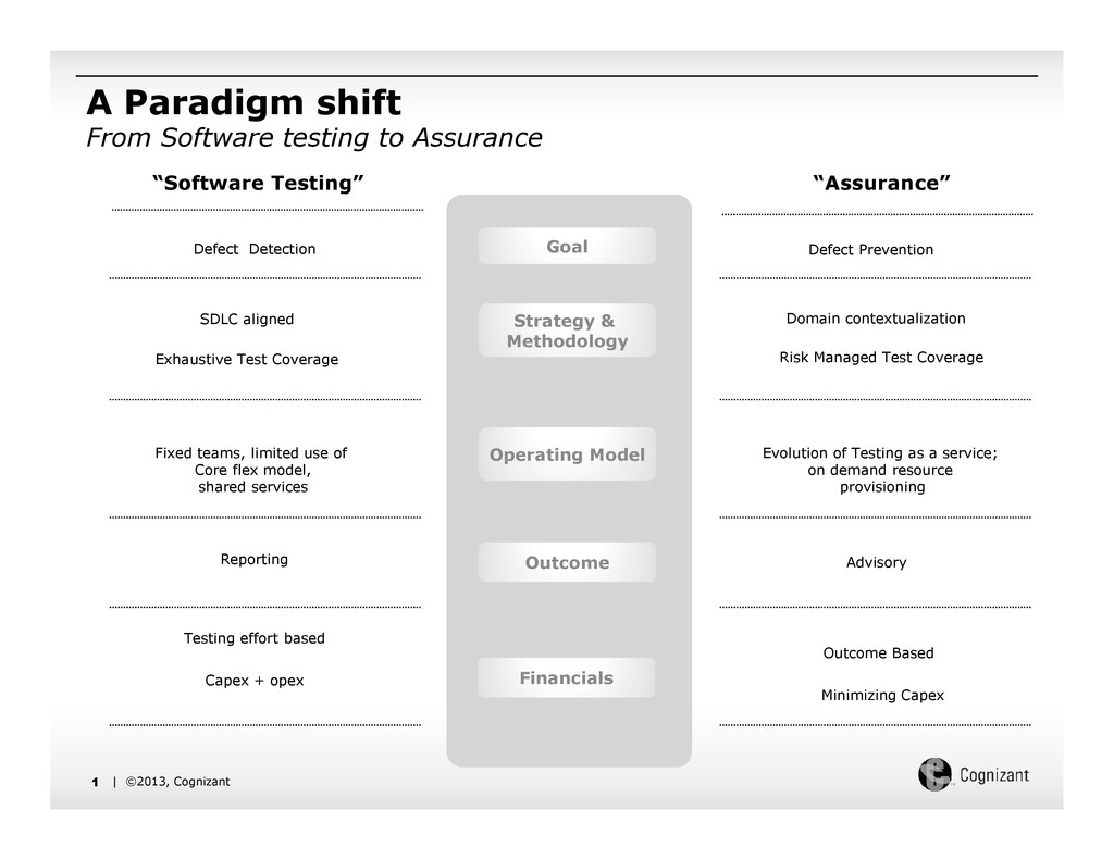 A Paradigm shift From Software testing to Assur...