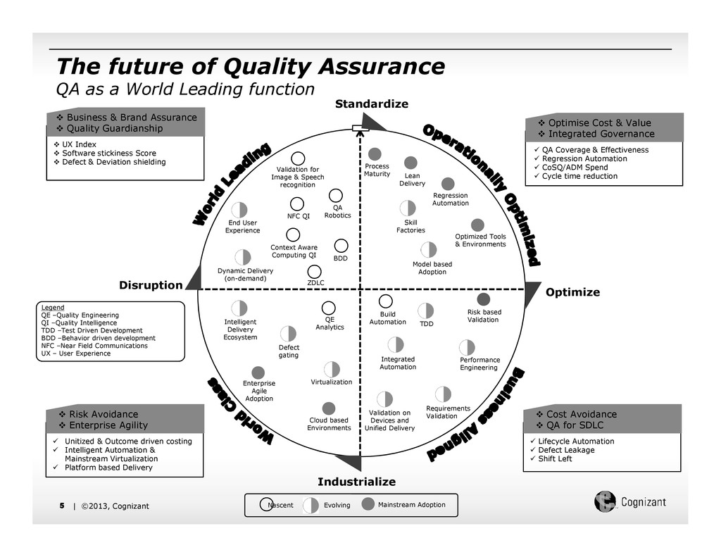 The future of Quality Assurance QA as a World L...