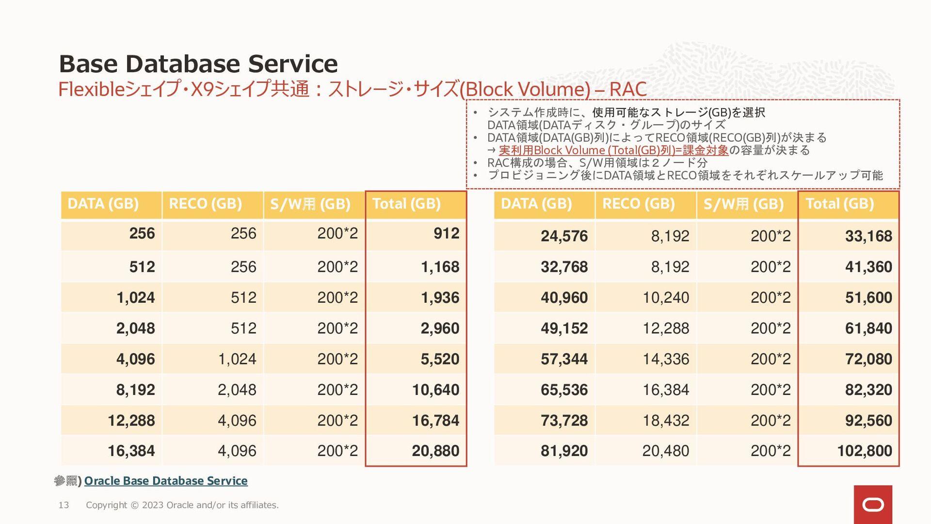 13 仮想マシン DBシステム • 仮想マシンシェイプで構成 • ネットワークアタッチされたO...