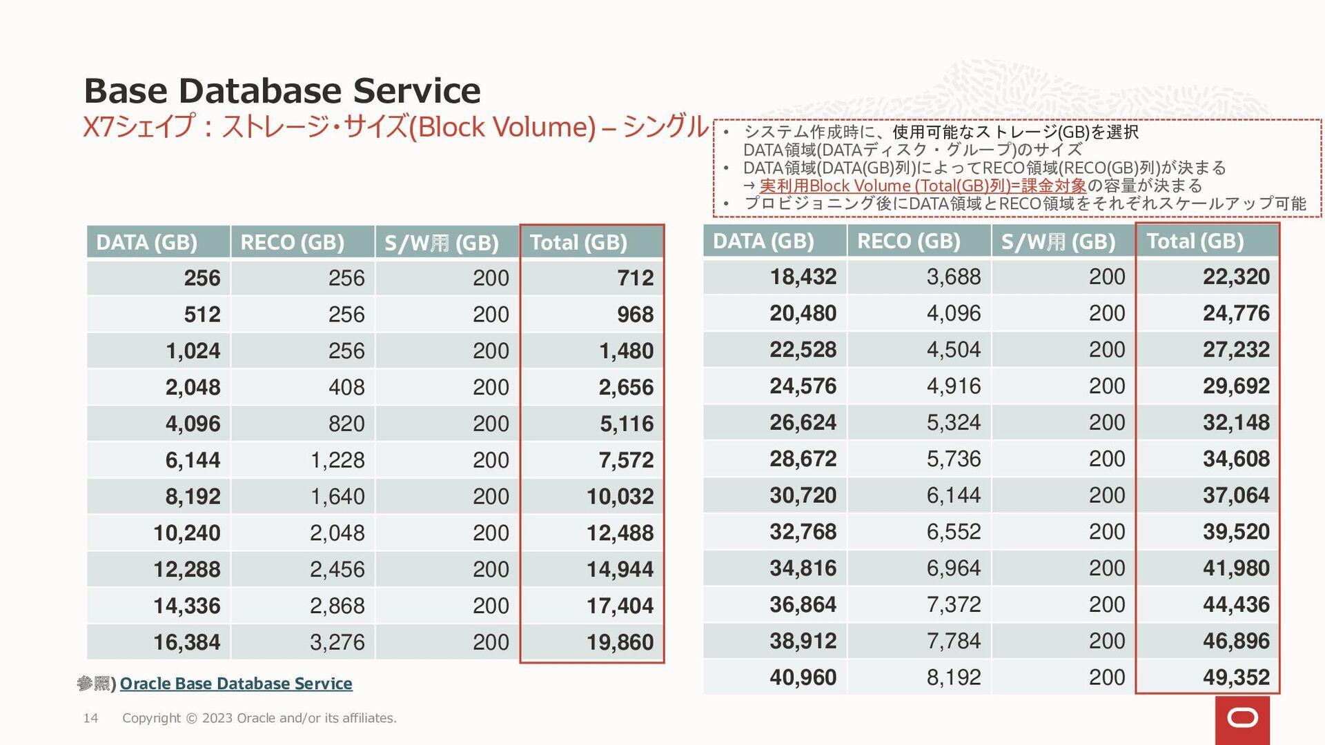 14 ベアメタル DBシステム • 単一のベアメタル・サーバーで構成された専有環境 • ローカ...