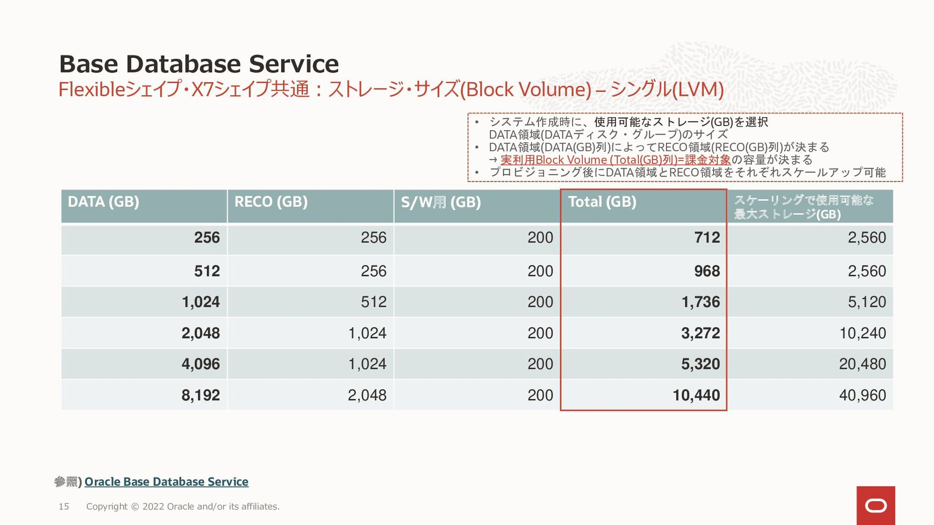 15 • ベアメタルはCPUを設定可能(2~52 OCPU) • 仮想マシンは2つのVMで R...