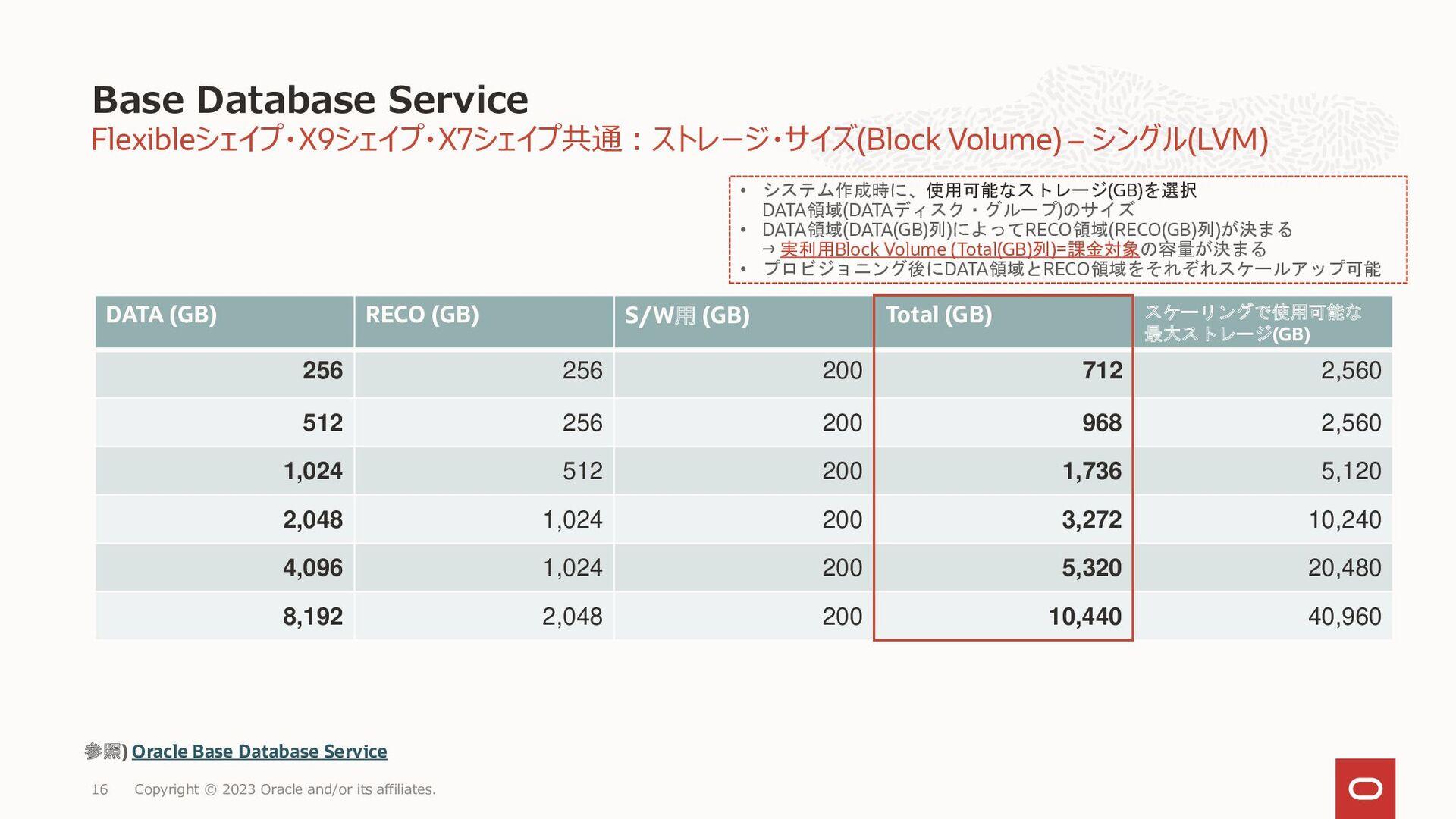 16 ストレージ・サイズ(Block Volume) – シングル Database Clou...