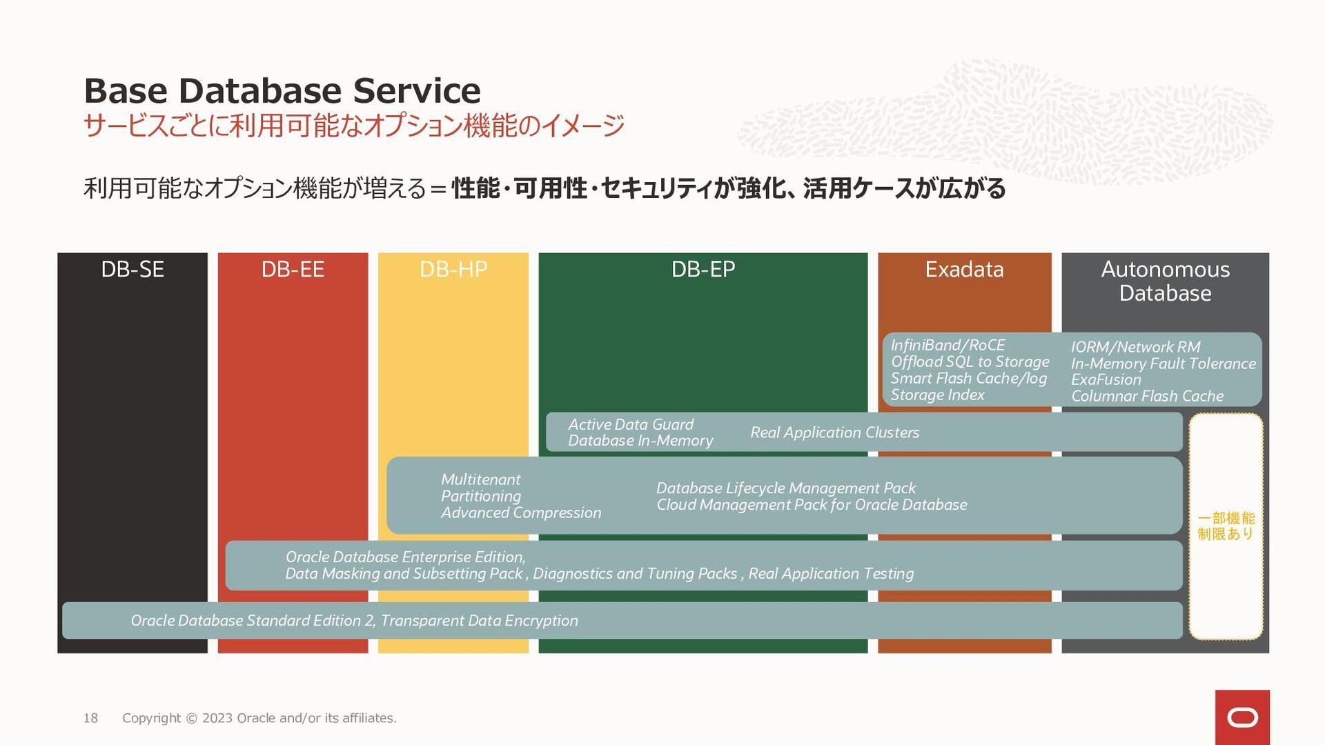 18 Bare MetalのDBシステムにはデフォルトで51.2TBのストレージが含まれていま...