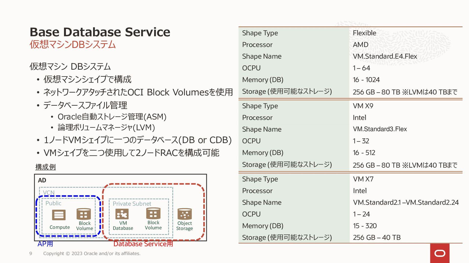 9 様々なシステム要件に対応 Oracle Database デプロイメント選択肢 Copyr...
