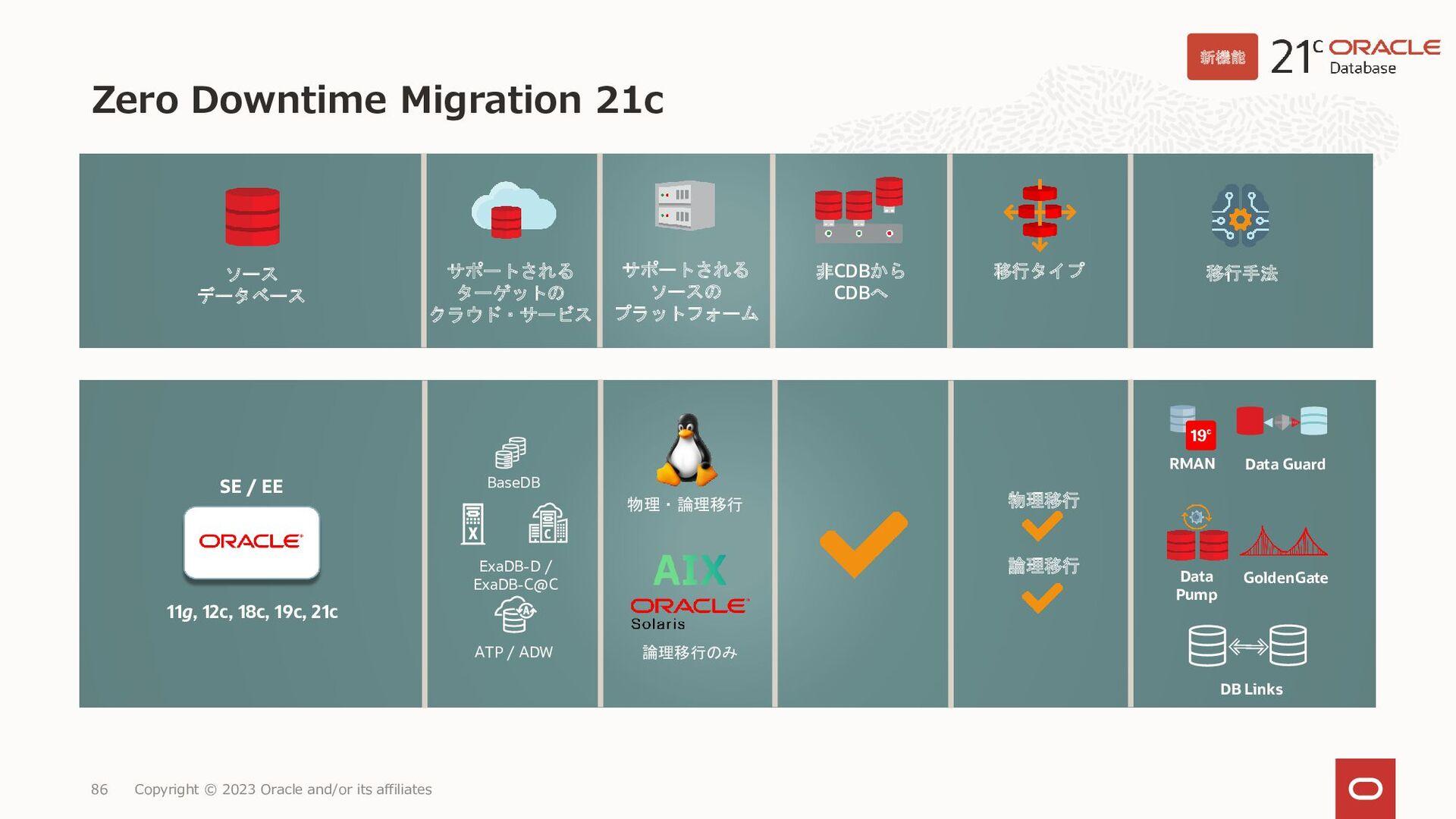 86 機能概要 Database Cloud Service BM / VM Copyrigh...