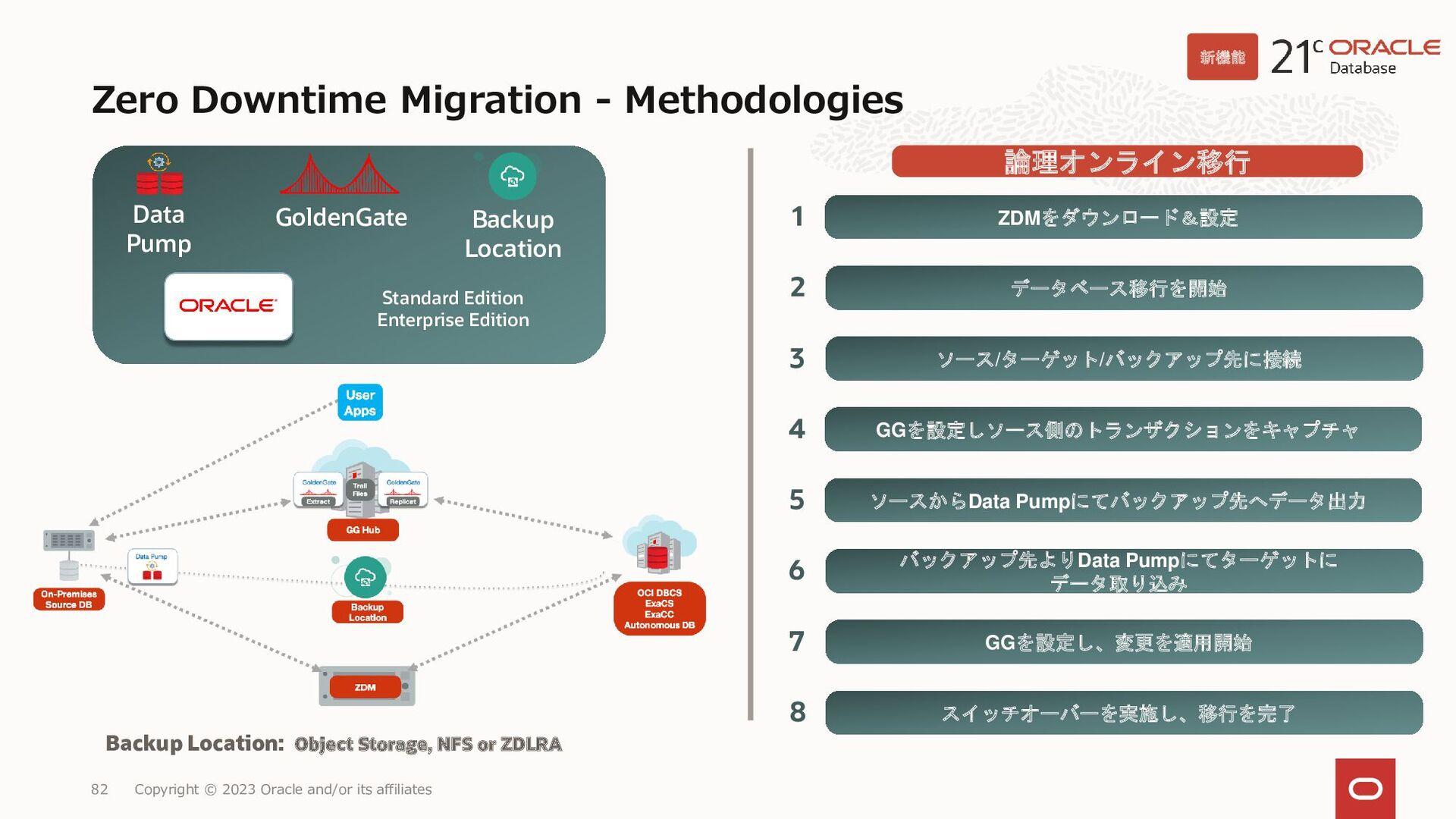 87 統合されたデータベースセキュリティ管理センター • セキュリティ構成の評価 • ユーザー...