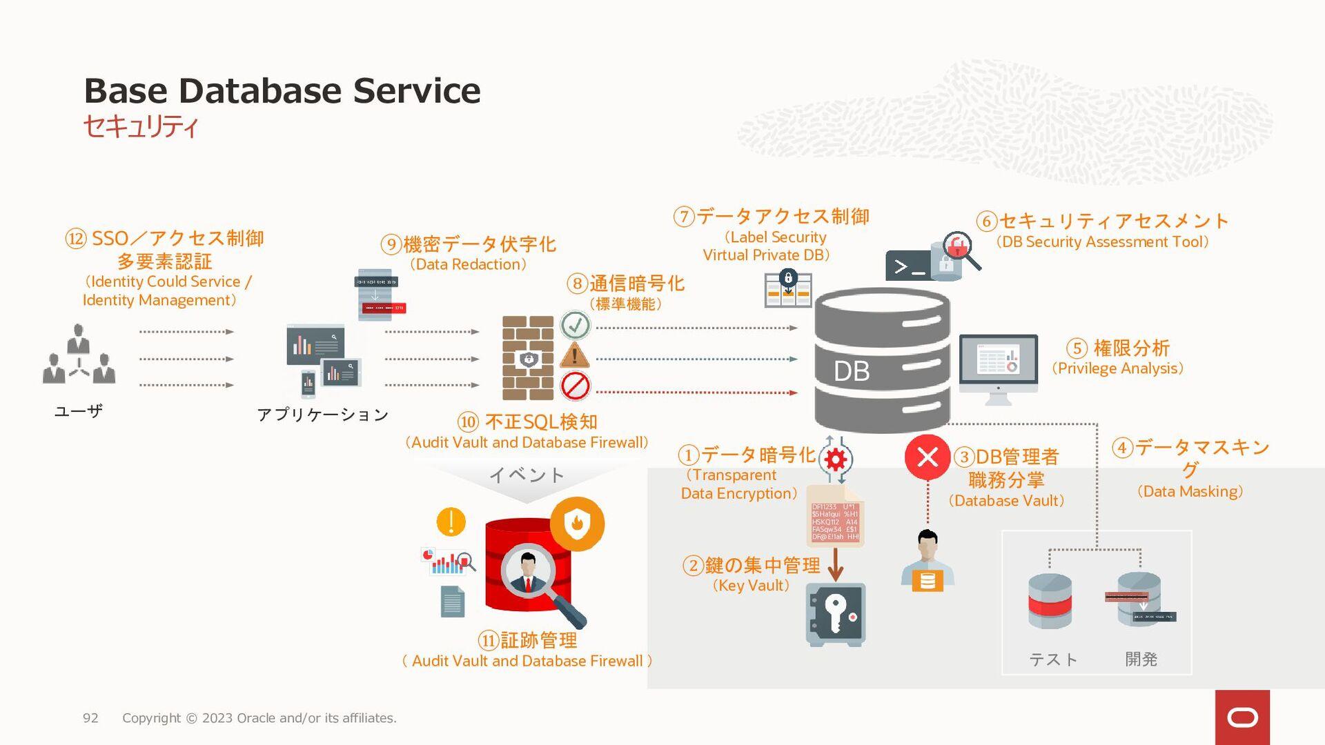 • VMホスト 同一FD内で自動再起動を試みる(RAC使用可否、DBエディションに関わらず) ...