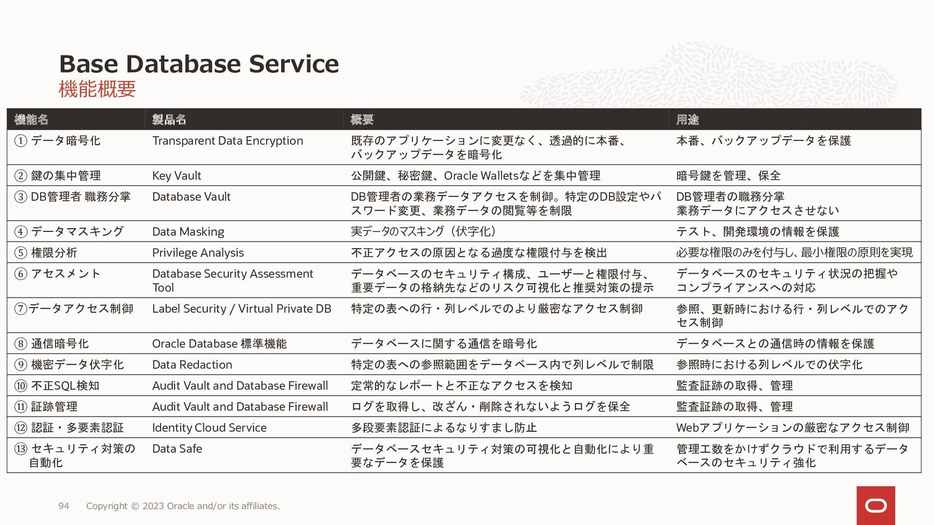 • VM,BMで考え方が異なる • 次ページ参照 Database Cloud Service...
