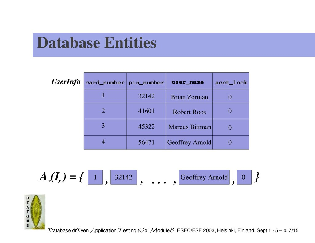 Database Entities UserInfo user_name 4 acct_loc...
