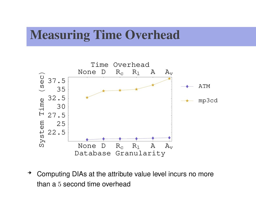 Measuring Time Overhead None D Rc Rl A Av Datab...