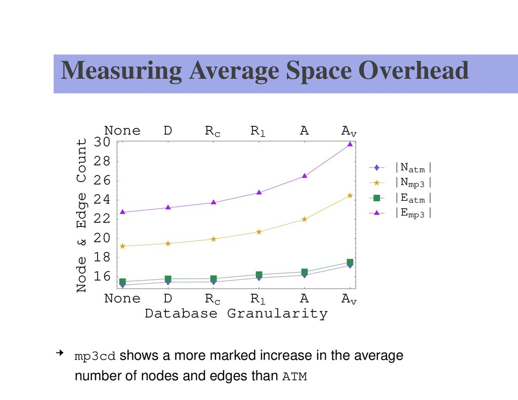 Measuring Average Space Overhead None D Rc Rl A...