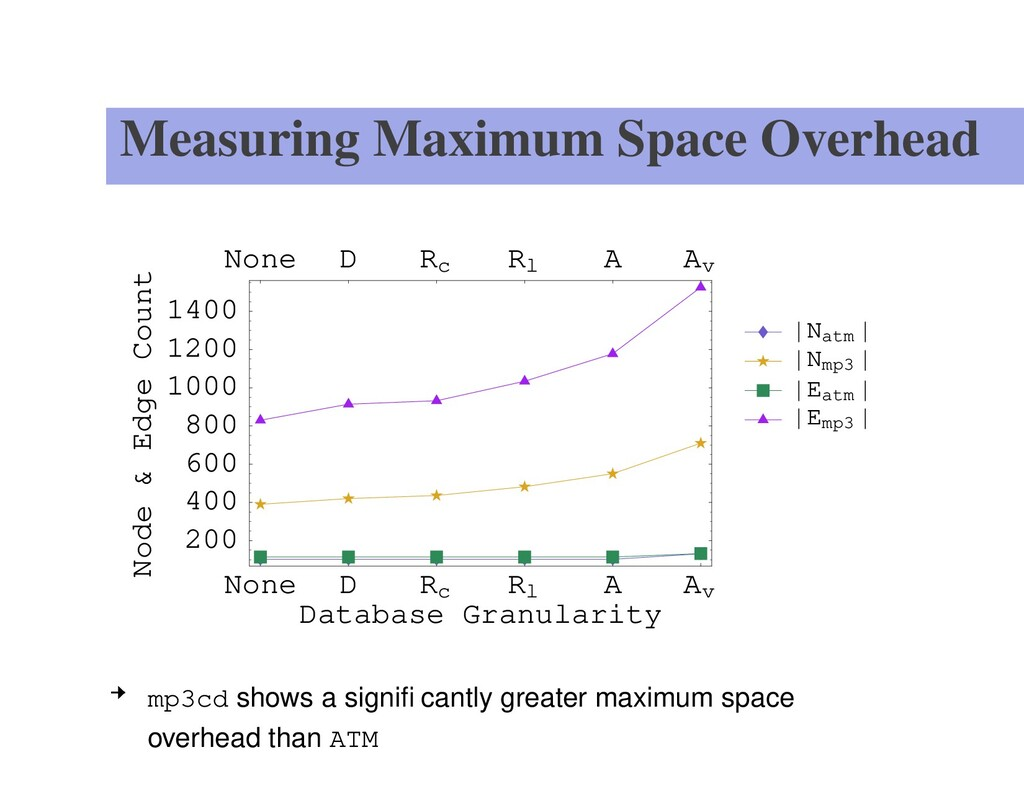 Measuring Maximum Space Overhead None D Rc Rl A...