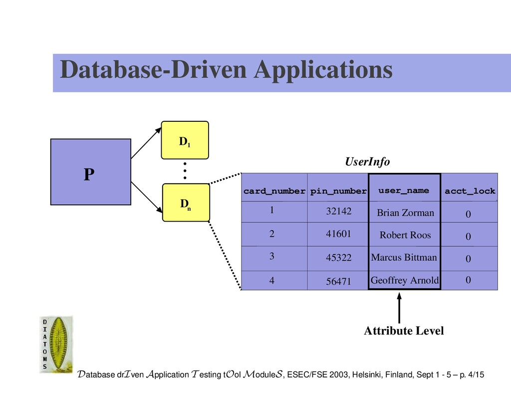 Database-Driven Applications P D D 1 n UserInfo...
