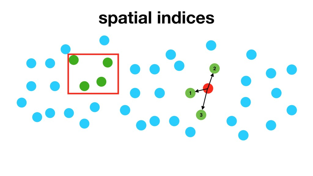 spatial indices