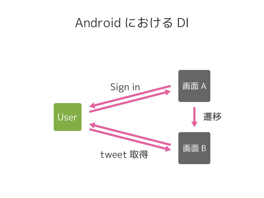 Android における DI Sign in 遷移 tweet 取得