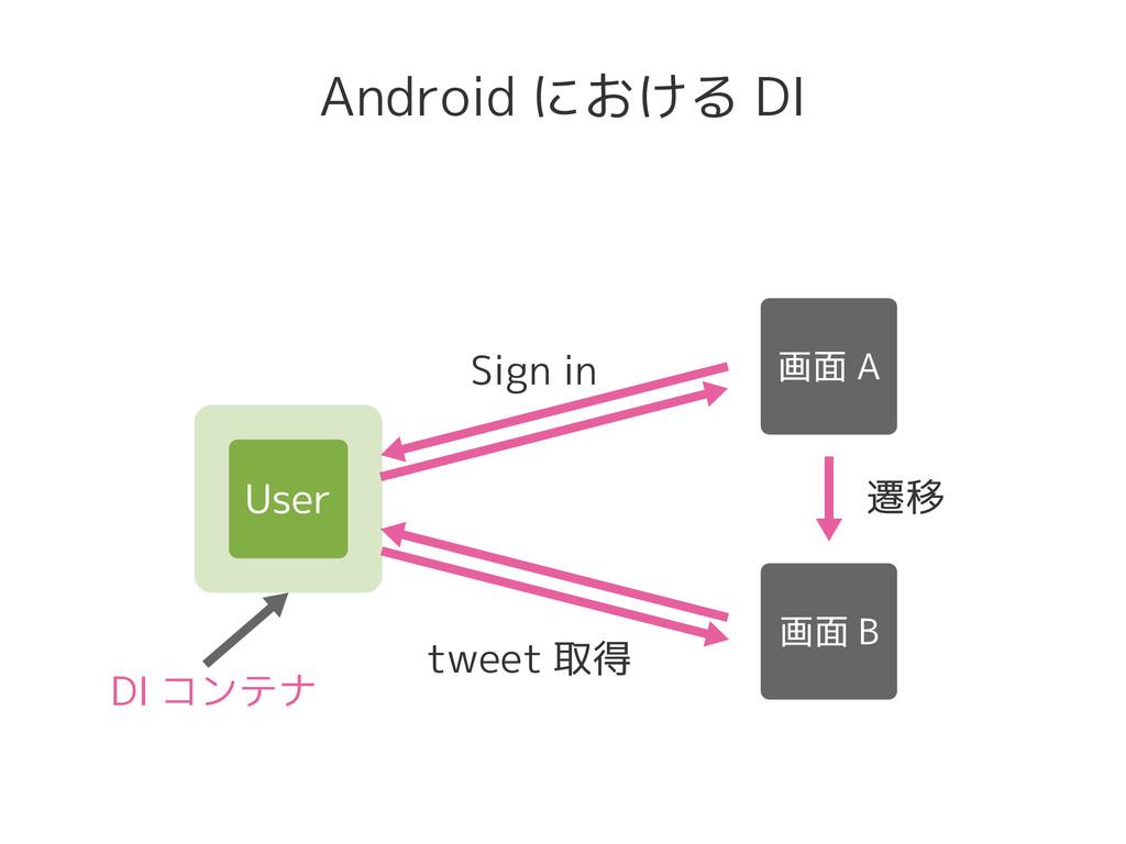 Android における DI Sign in 遷移 tweet 取得 DI コンテナ