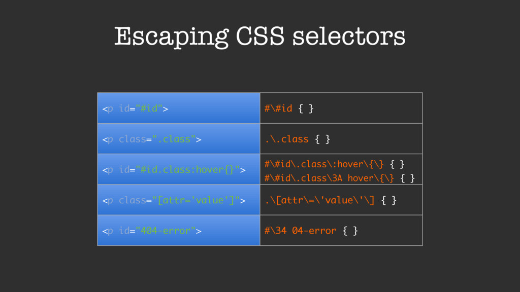 "Escaping CSS selectors <p id=""#id""> #\#id { } <..."