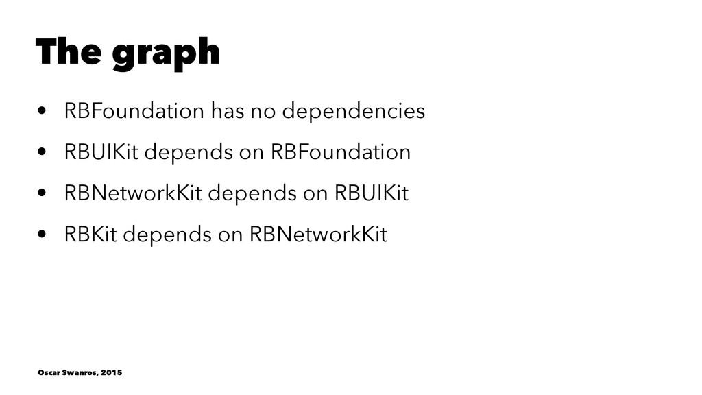 The graph • RBFoundation has no dependencies • ...