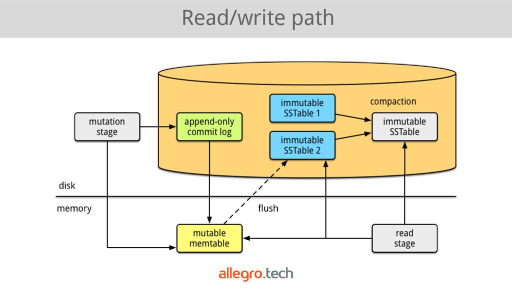 Read/write path
