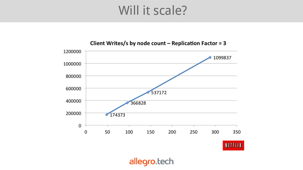 Will it scale?