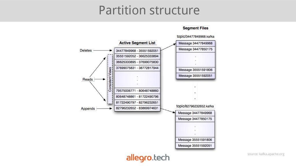 Partition structure source: kafka.apache.org