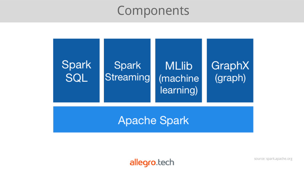 Components source: spark.apache.org